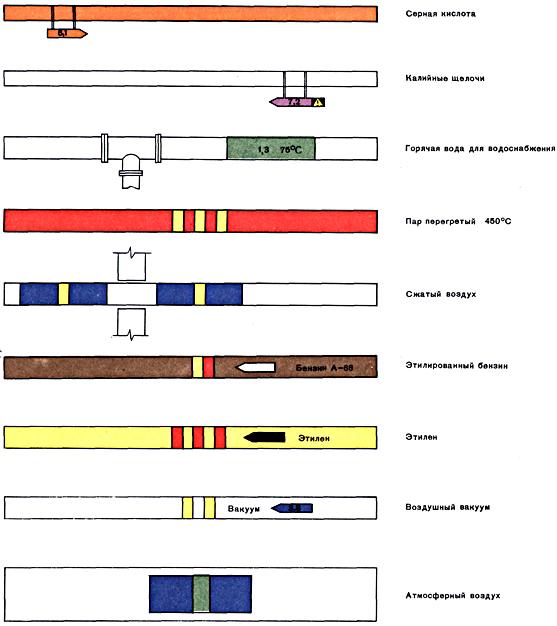 окраски трубопроводов