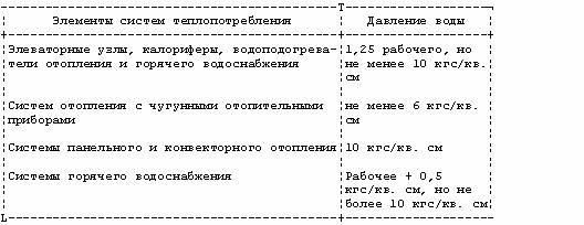 Инструкция По Составлению Акта Технологической И Аварийной Брони Теплоснабжения - фото 8
