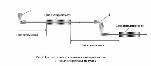 схемы воздушной прокладки