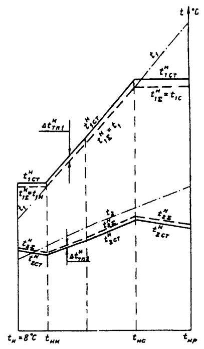 4-6 на примере систем горячего