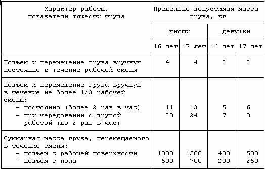 Машинист Ппу Инструкция По Охране Труда