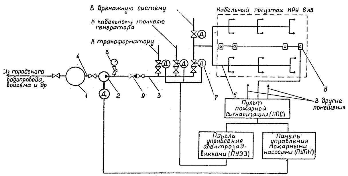 Типовая инструкция по эксплуатации компрессоров