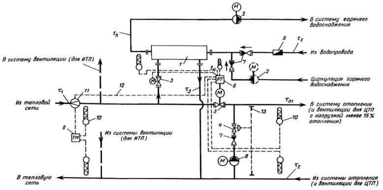...расхода теплоты на отопление и зависимым присоединением систем отопления в ЦТП и ИТП 1 - водоподогреватель...