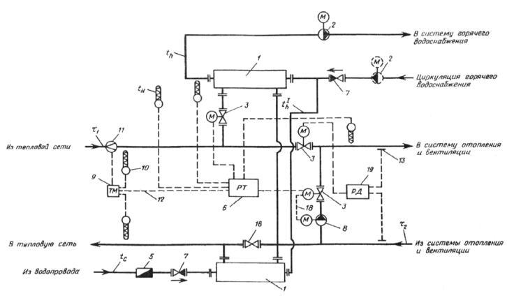 1-17 - см. рис. 1, 2;18 - сигнал включения... присоединением систем отопления в ЦТП. водоснабжения для промышленных...