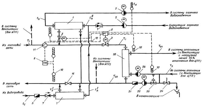 ...и общественных зданий и жилых микрорайонов с независимым присоединением систем отопления в ЦТП и ИТП.