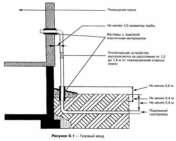 системы газоснабжения дома
