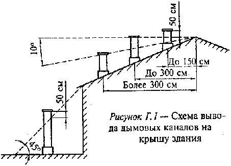 Г.18 Дымовые каналы в стенах допускается выполнять совместно с вентиляционными каналами.  При этом они должны быть...