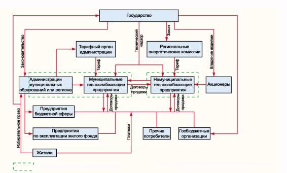 Взаимосвязь работы элементов системы водоснабжения