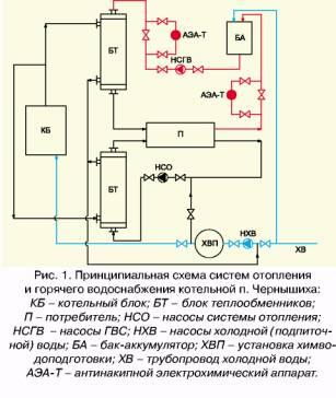 принципиальная схема газовой котельной