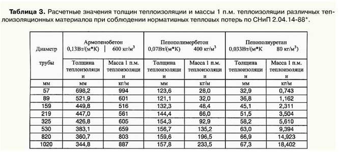 Рынок гидроизоляции российский