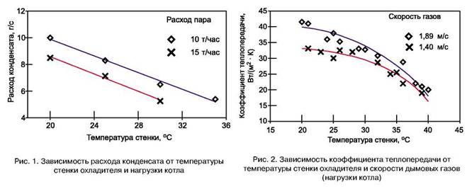 Процесс охлаждения в теплообменниках теплообменник тпа