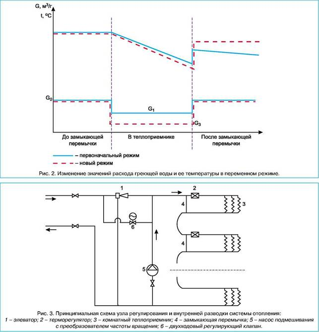 Совместная работа элеваторов и терморегуляторов в схемах отопления.