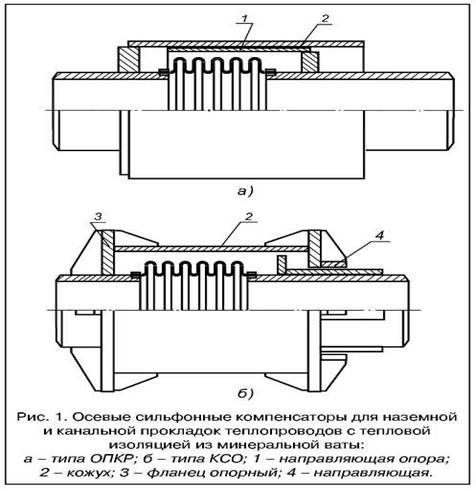 Компенсаторы типа ОПКР (рис.
