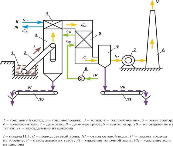 Рисунок 1 - Принципиальная схема промышленной установки.  В период проведения теплотехнических испытаний температура...