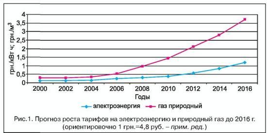 Цены (тарифы) и надбавки к ценам (тарифам) на передачу тепловой энергии на 2012 год