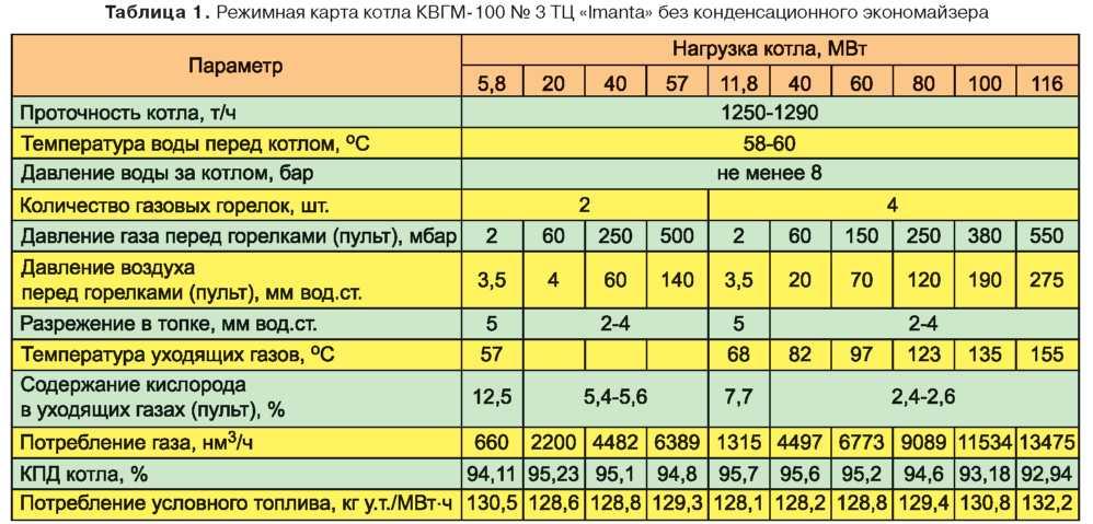 Биогазовая горелка Ду80, расход 150-250м3/час