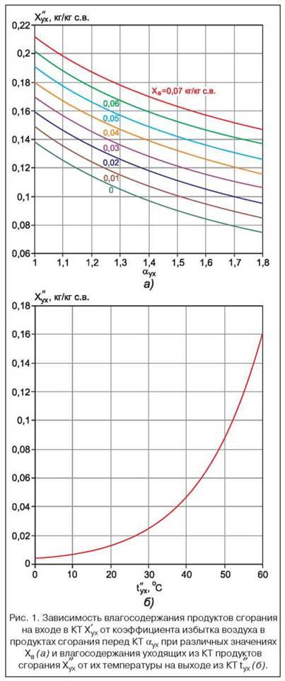 Количество конденсата в теплообменнике Пароводяной подогреватель ПП 1-32-7-4 Жуковский