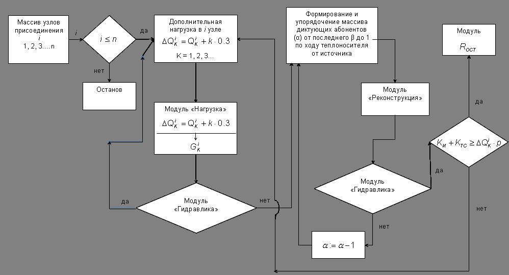 Блок-схема варианта расчета