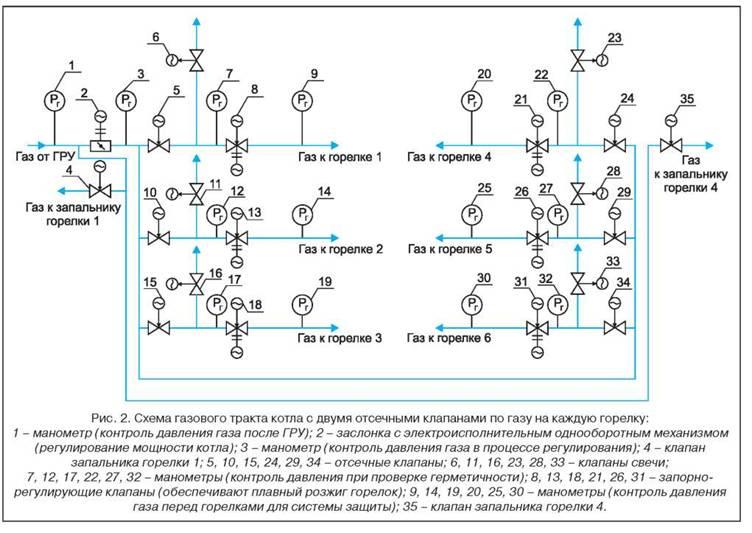 газовой схемы определяется