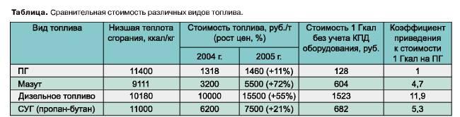 szhizhenniy-gaz-kg-v-litri