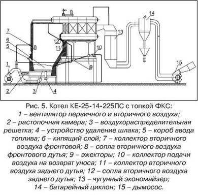 Схема котла КЕ-25-14-225ПС