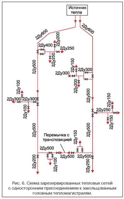 Схема тепловых сетей