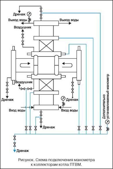 постоянную циркуляцию воды