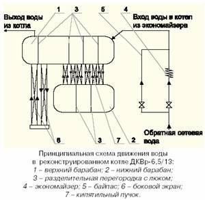Котлы дквр схема работы