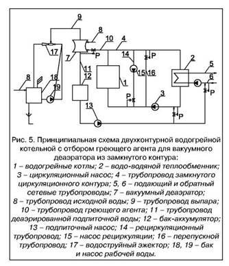 водогрейных котельных г.