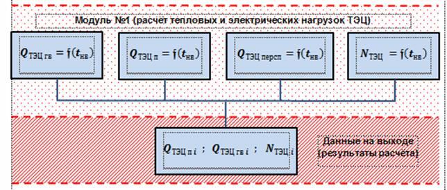 Модуль расчета тепловых и