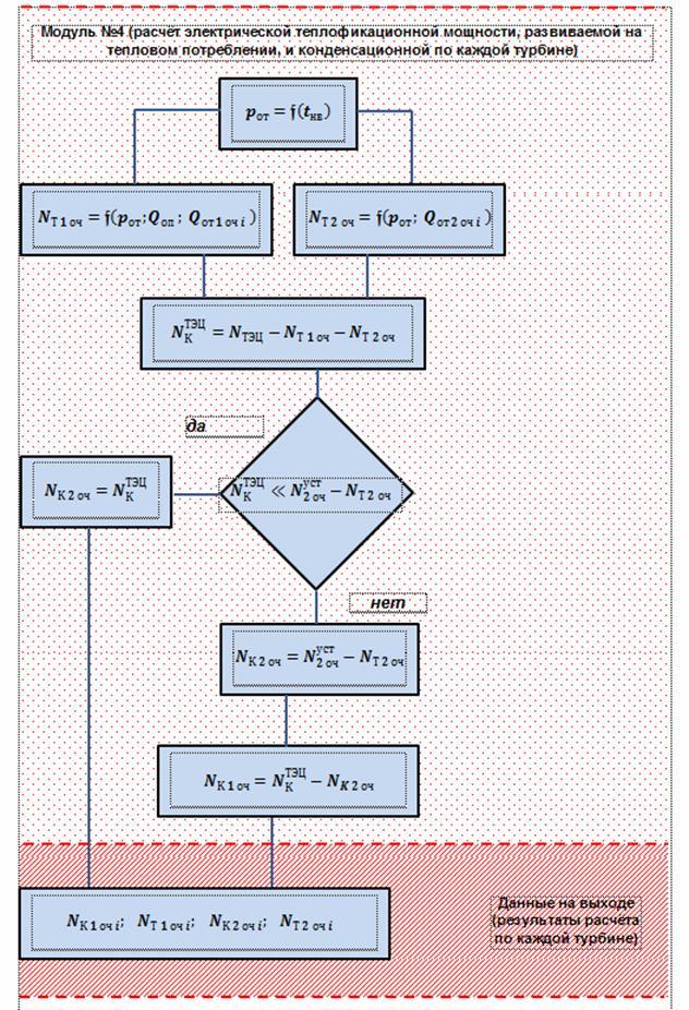 Модуль расчета электрической