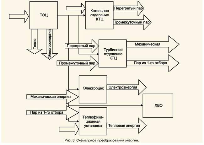 Бюджетно-энергетический баланс - основа для функционально-стоимостного анализа целесообразности энергосберегающих...