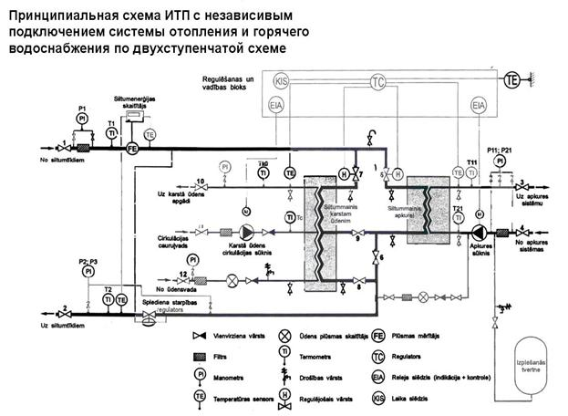 Оборудование моноблочного ИТП.
