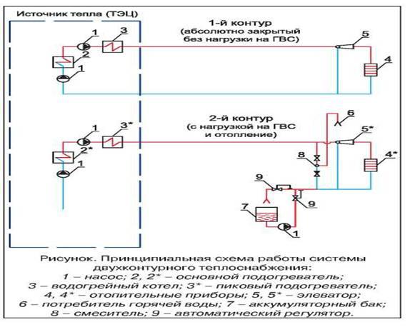 Двухконтурная система отопления и ее схема.