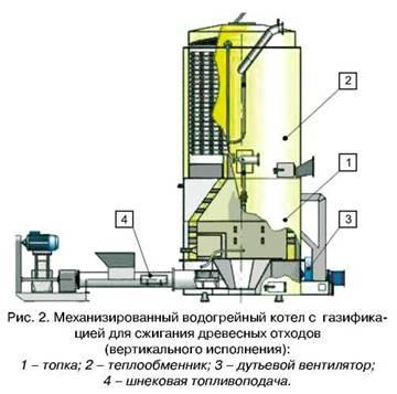 Теплообменник на древесных отходах Пластинчатый разборный теплообменник Росвеп GC 8P Саранск