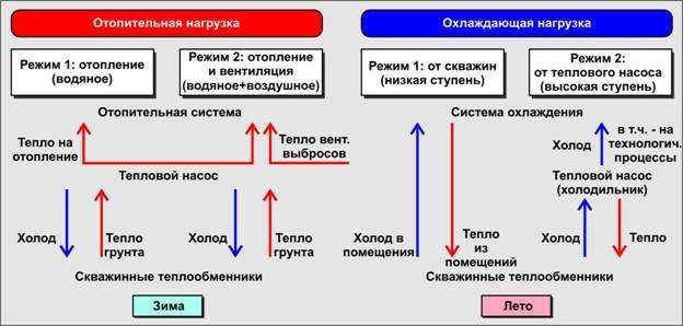 Рис.2 - Технологическая схема