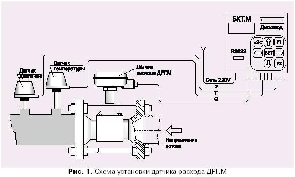 1 представлена схема установки