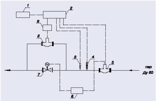 Рис. 2 - Схема узла учёта пара