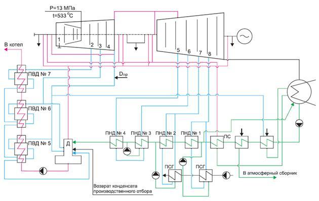 Расчетная тепловая схема блока