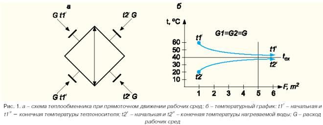Качество воды для теплообменников Кожухотрубный испаритель ONDA PE 7 Новотроицк