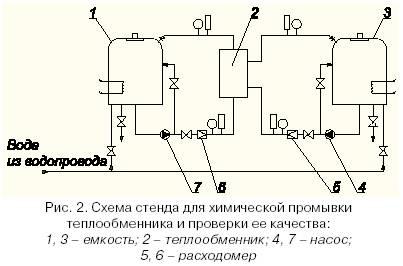 Нормы времени на промывку теплообменника Паяный пластинчатый теплообменник SWEP B56 Жуковский