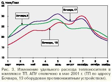 График работы на теплообменнике Паяный пластинчатый теплообменник Ридан XB70 Челябинск