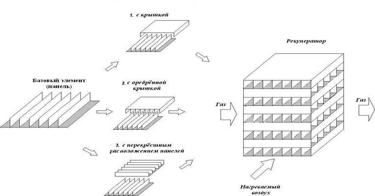 Теплообменник расчет рекуператора Паяный пластинчатый теплообменник SWEP F120T Великий Новгород