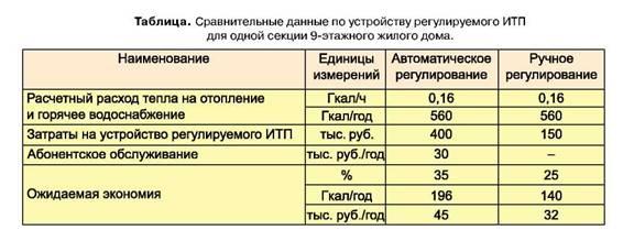 схемы регулируемых ИТП с