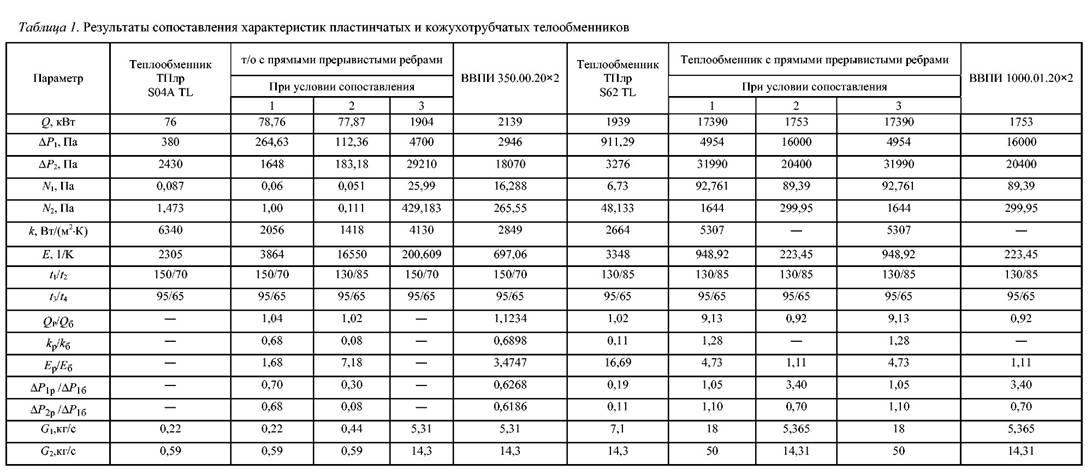 Теплообменник параметры где пластинчатый теплообменник компас