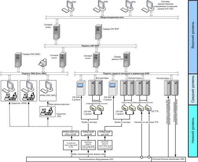 Структурная схема СКУ ВХР