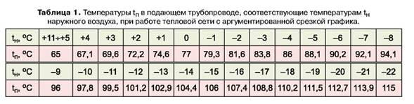 Температурный график подачи теплоносителя