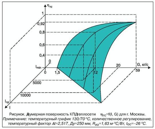Энциклопедия сантехника Диаметр трубопроводов скорость