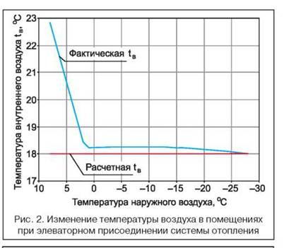 расчетный график: