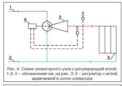 Схема сопла к элеватору
